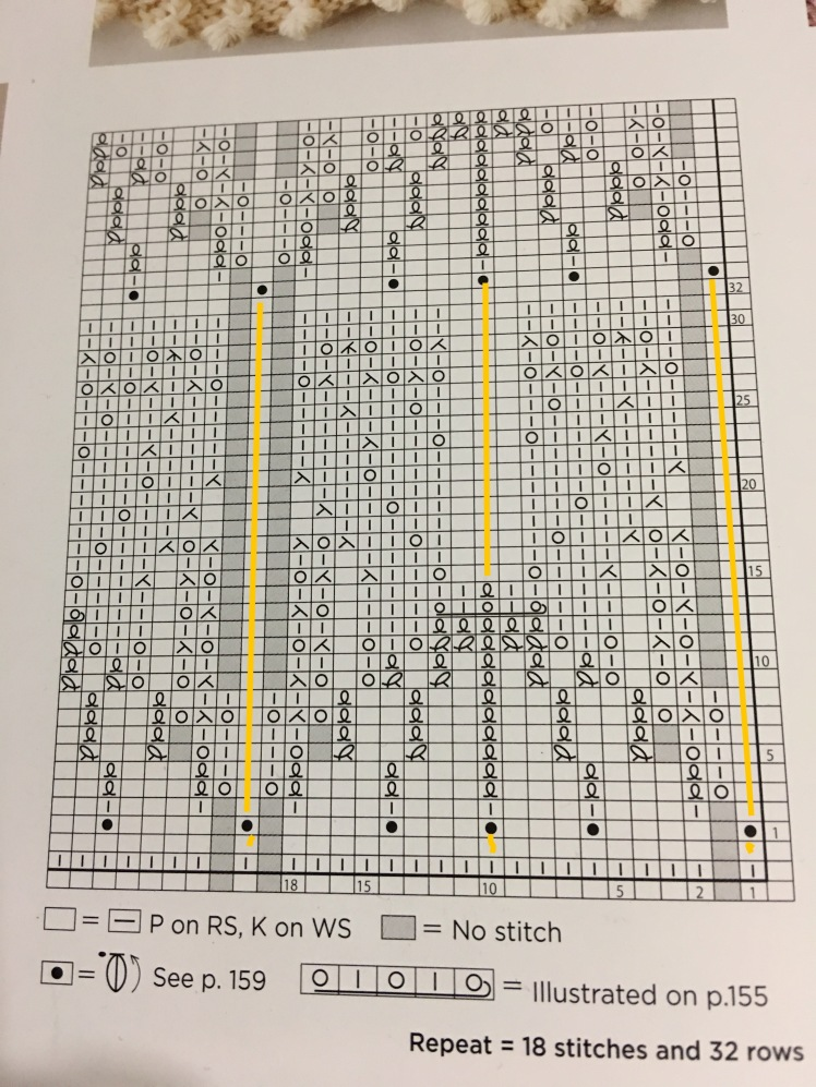 Chart 146, Japanese Knitting Stitch Bible, highlighted